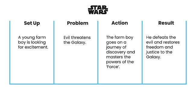 Strategic storytelling in presentations - story example