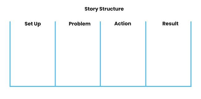 Strategic storytelling in presentations - story structure