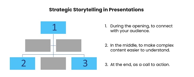 Strategic storytelling in presentations - when and how