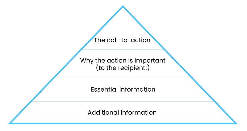 how to write effective emails pyramid