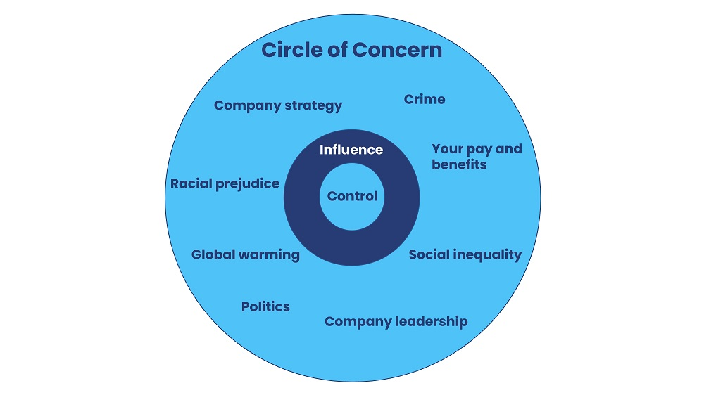 circle of concern example