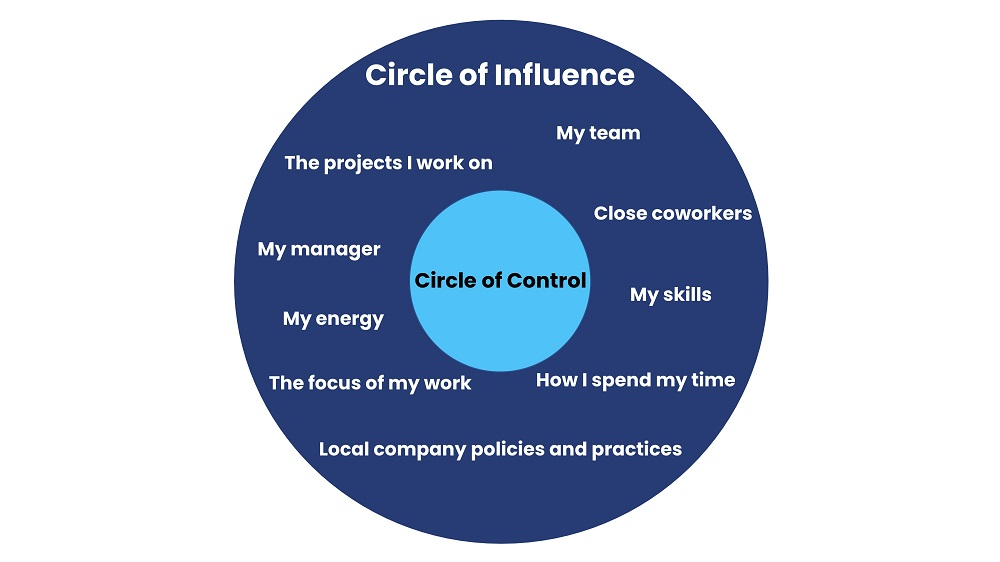 circle of influence example