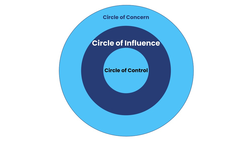 circle of influence template
