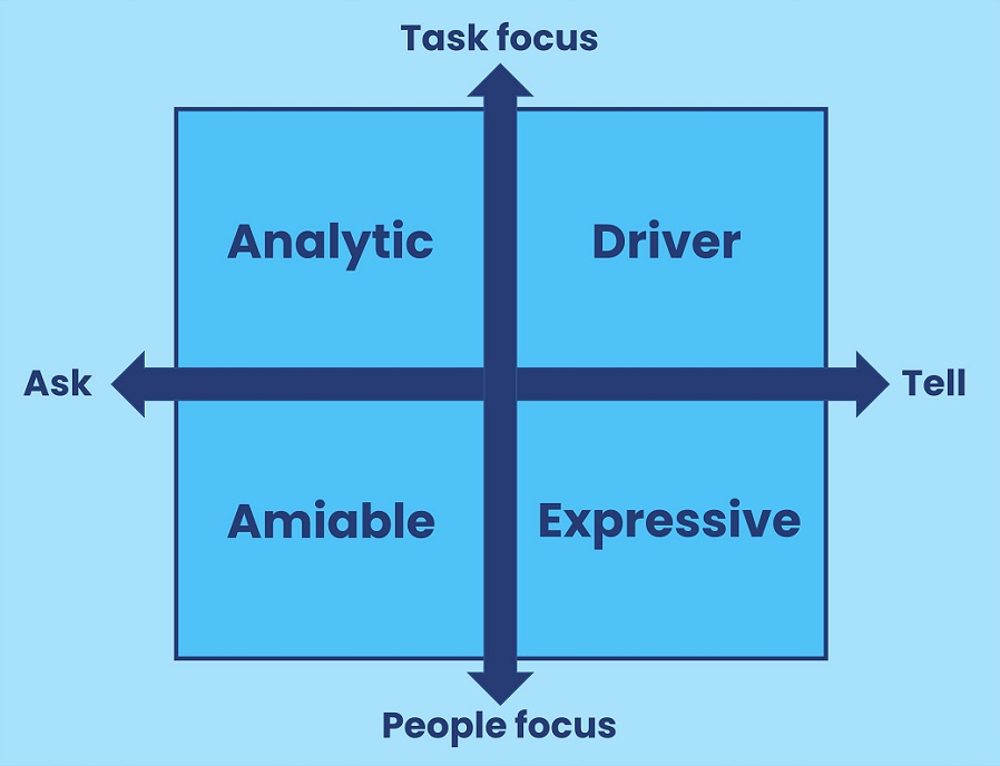 4 social styles model graphic
