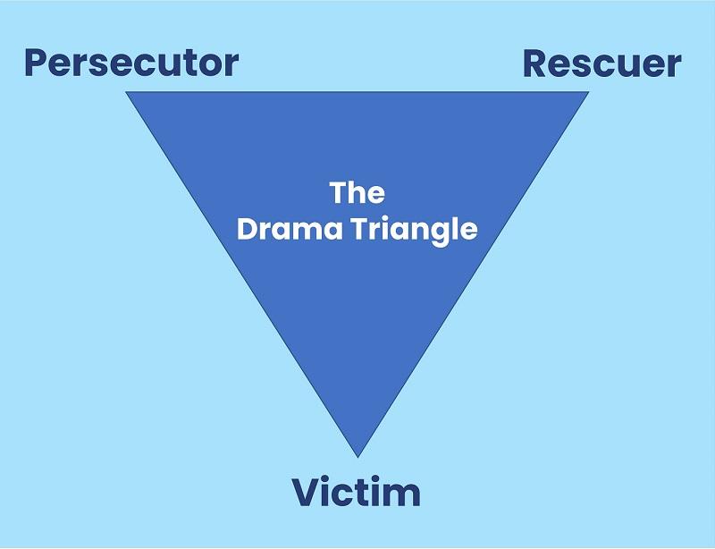 Karpman Drama Triangle model