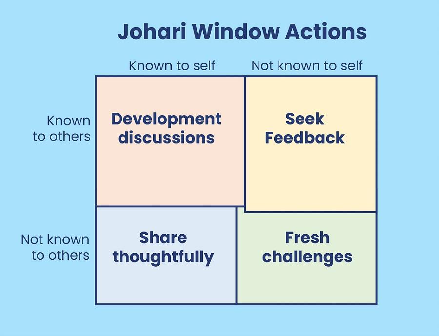 Johari Window development actions