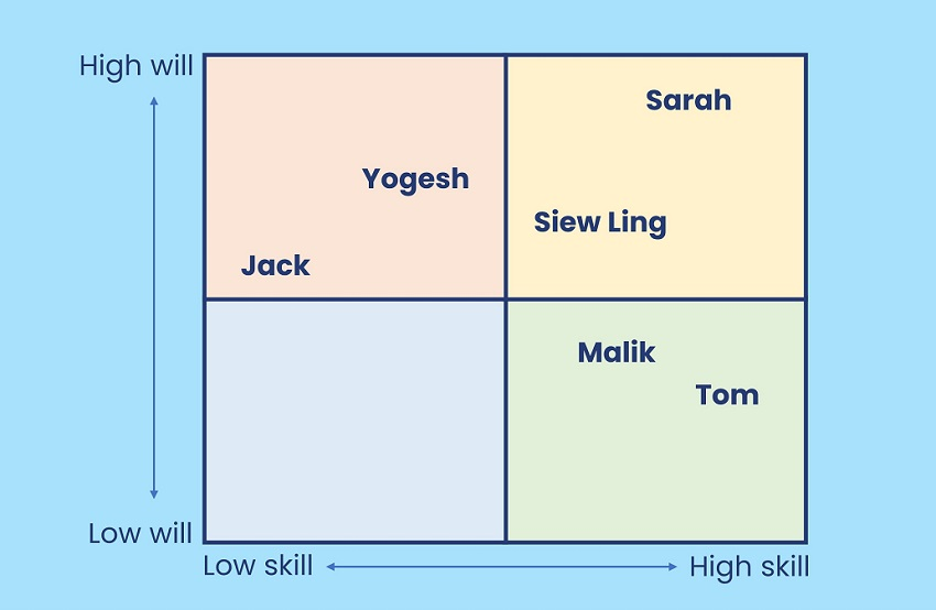 Skill Will Matrix example